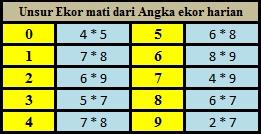 Rumus Angka Togel 2D - Tips Dan Trik SEO